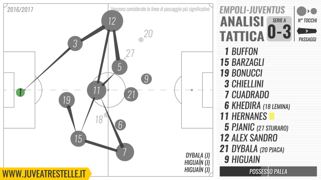 juve-a-tre-stelle-analisi-empoli-juve-0-3