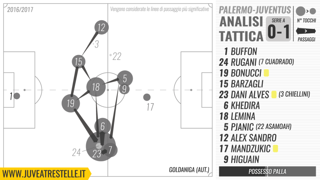 juve-a-tre-stelle-analisi-palermo-juve-0-1